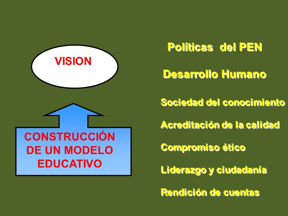 CONSTRUCCIÓN DE UN MODELO EDUCATIVO
