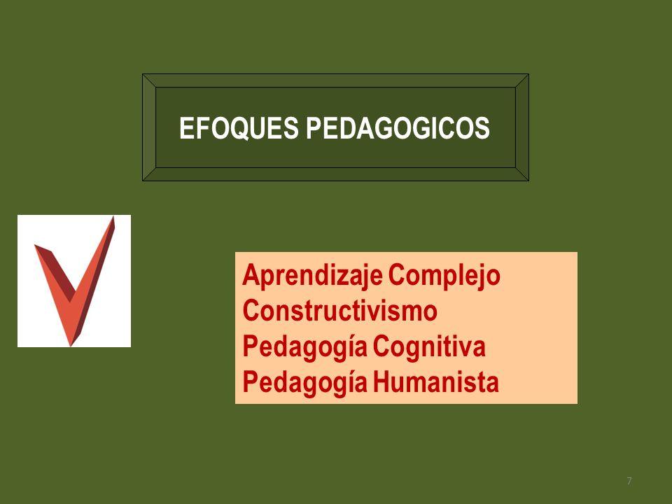 EFOQUES PEDAGOGICOS Aprendizaje Complejo Constructivismo Pedagogía Cognitiva Pedagogía Humanista