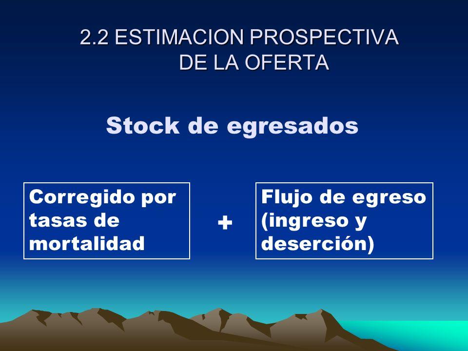 2.2 ESTIMACION PROSPECTIVA DE LA OFERTA