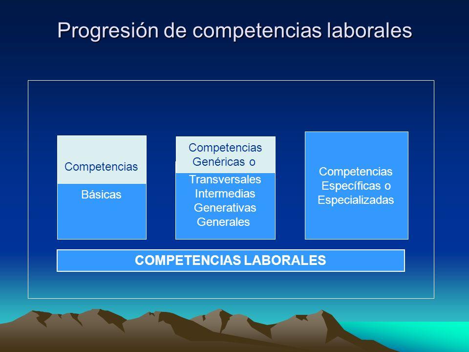 Progresión de competencias laborales