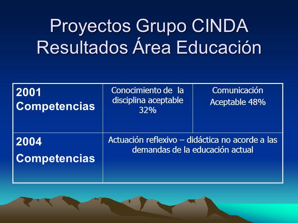 Proyectos Grupo CINDA Resultados Área Educación
