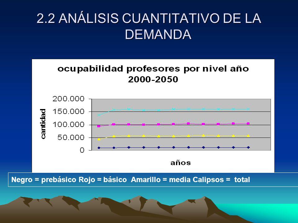 2.2 ANÁLISIS CUANTITATIVO DE LA DEMANDA