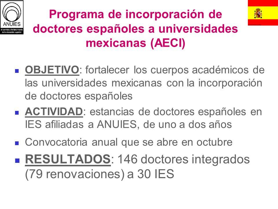 RESULTADOS: 146 doctores integrados (79 renovaciones) a 30 IES
