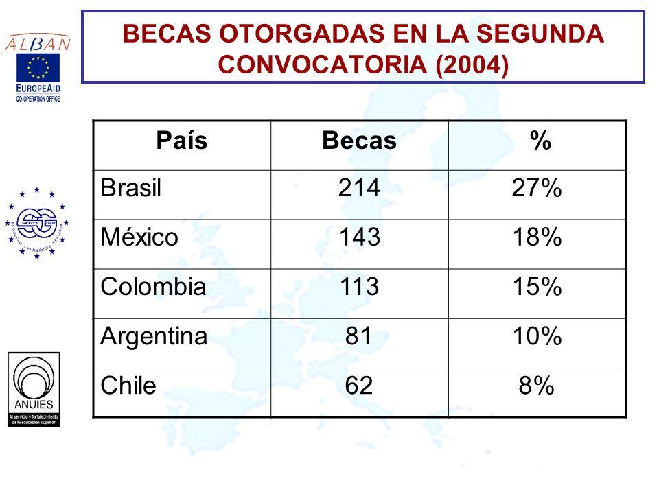 BECAS OTORGADAS EN LA SEGUNDA CONVOCATORIA (2004)