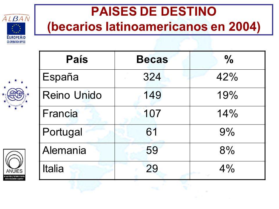 PAISES DE DESTINO (becarios latinoamericanos en 2004)