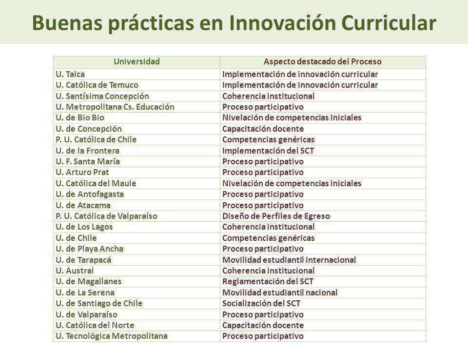 Buenas prácticas en Innovación Curricular