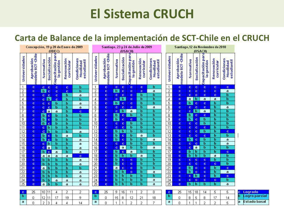 Carta de Balance de la implementación de SCT-Chile en el CRUCH