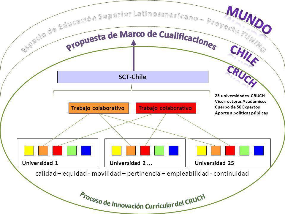 MUNDO CHILE CRUCH Propuesta de Marco de Cualificaciones