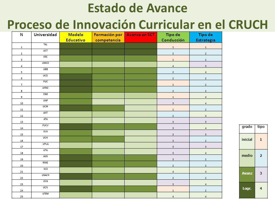 Estado de Avance Proceso de Innovación Curricular en el CRUCH