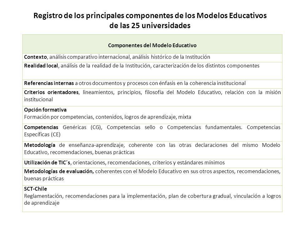 Componentes del Modelo Educativo