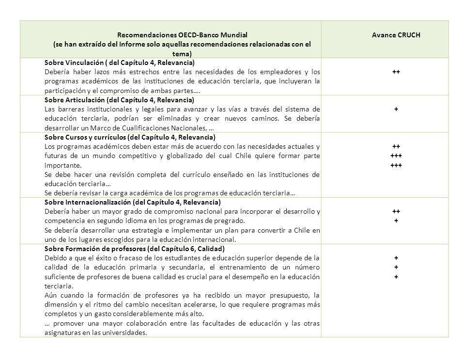 Recomendaciones OECD-Banco Mundial