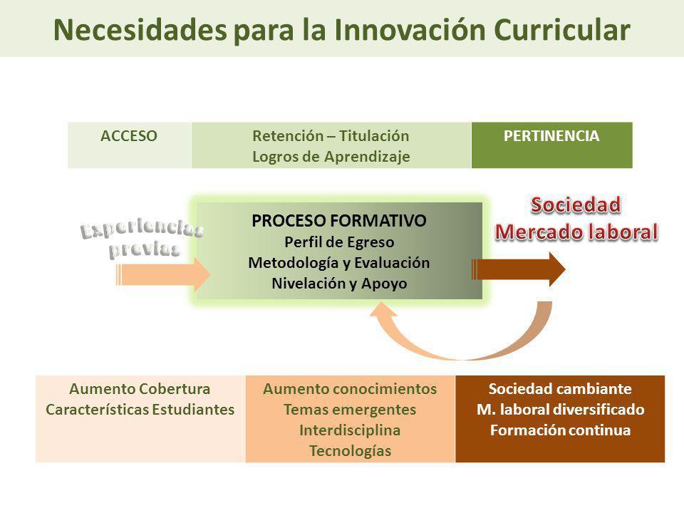 Necesidades para la Innovación Curricular