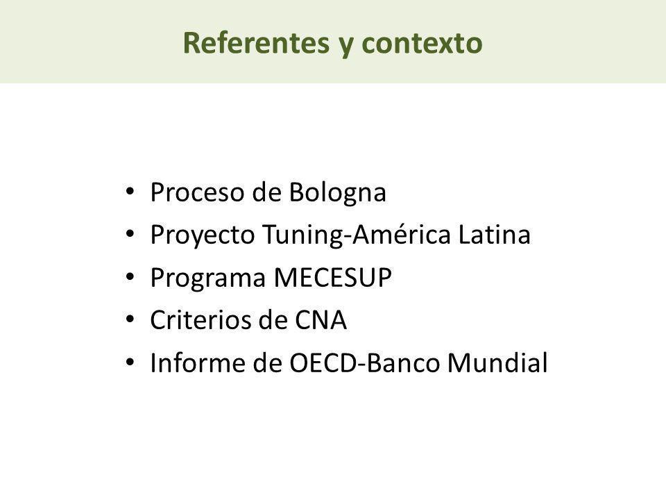 Referentes y contexto Proceso de Bologna