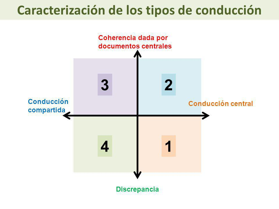 Caracterización de los tipos de conducción