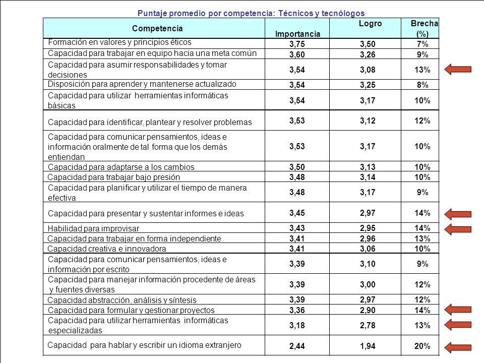 Puntaje promedio por competencia: Técnicos y tecnólogos