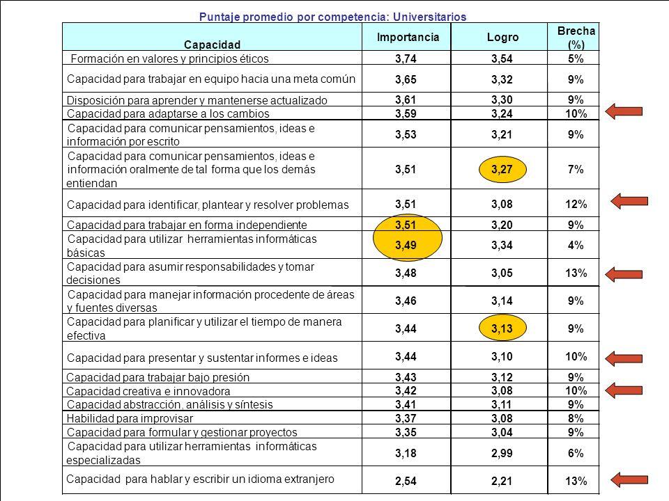 Puntaje promedio por competencia: Universitarios