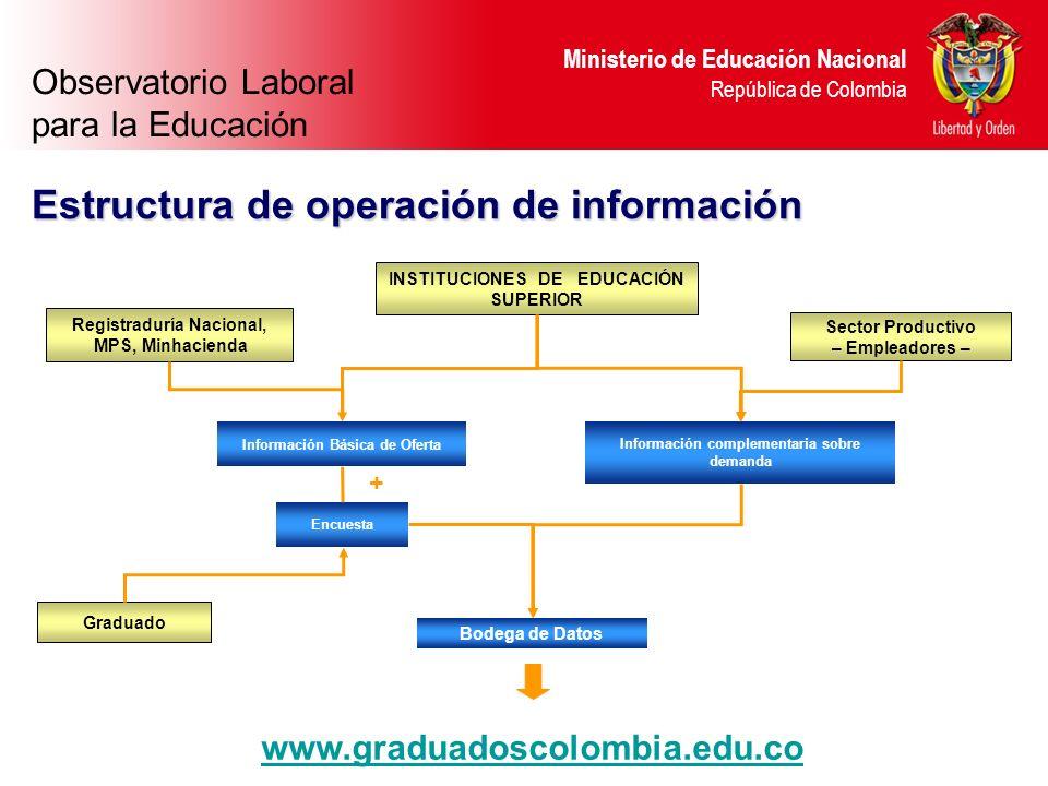 Estructura de operación de información