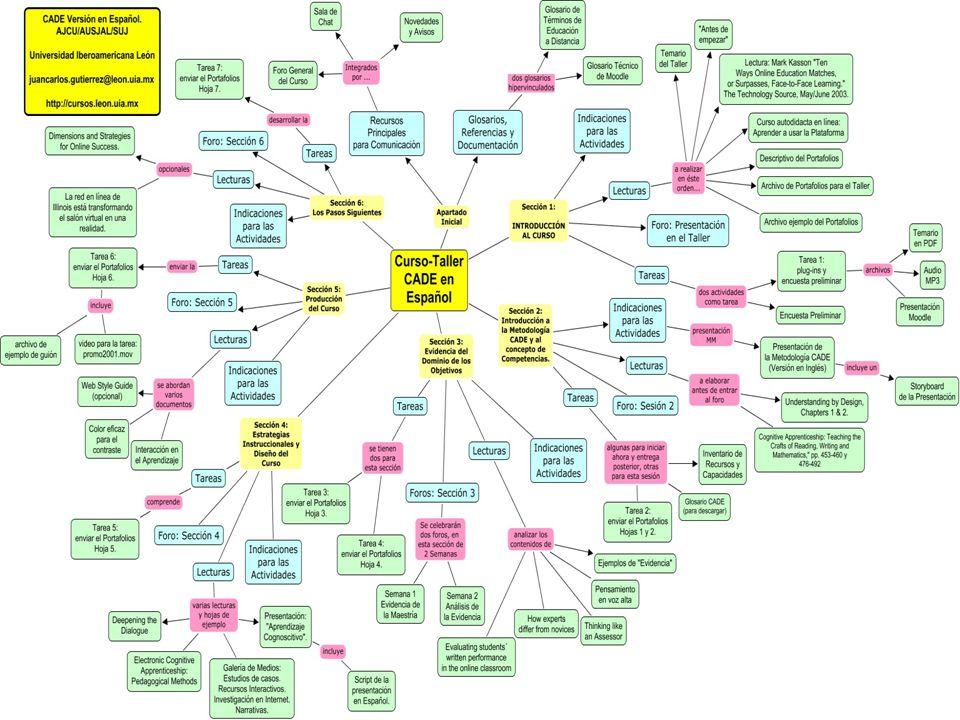 Competencias en la Educación Virtual