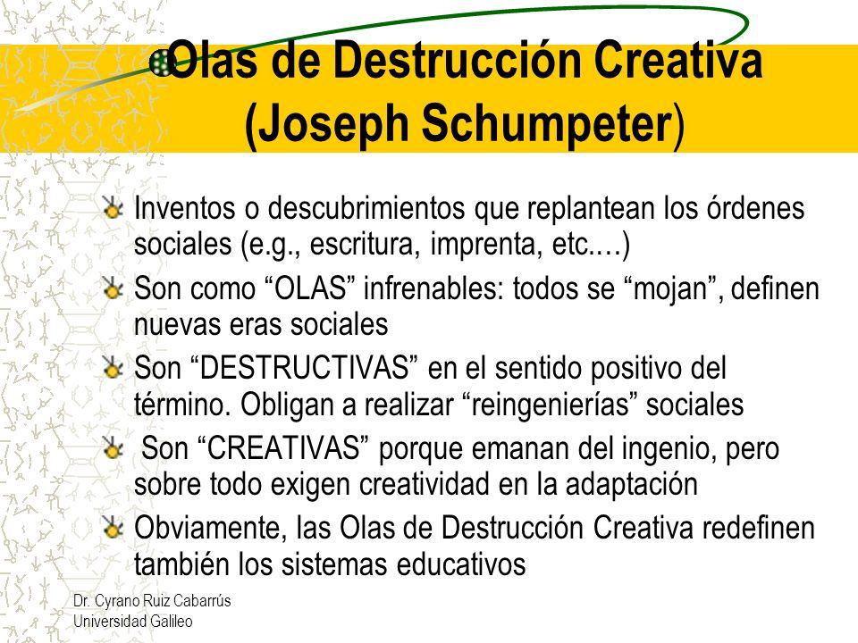 Olas de Destrucción Creativa (Joseph Schumpeter)