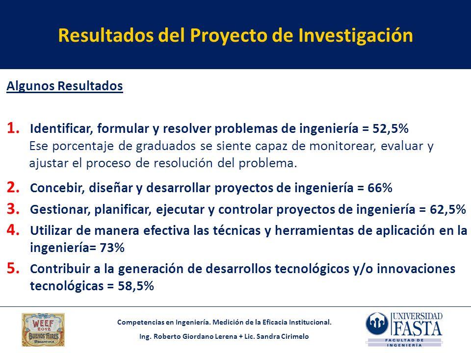Resultados del Proyecto de Investigación