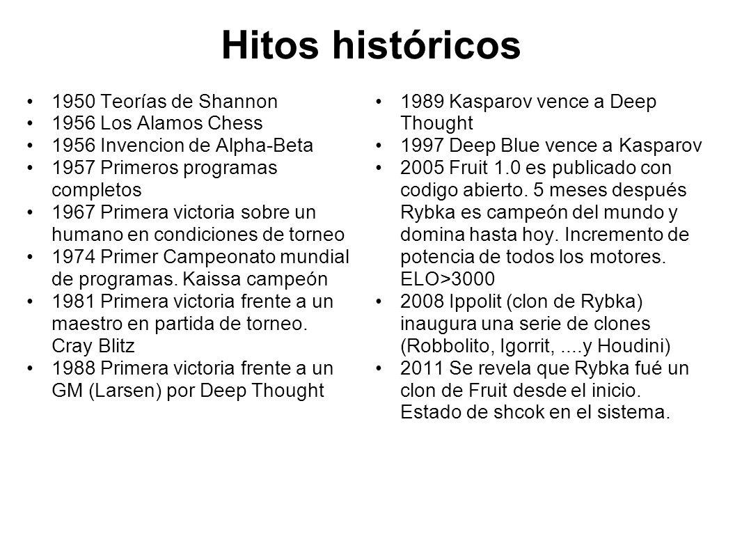 Hitos históricos 1950 Teorías de Shannon 1956 Los Alamos Chess