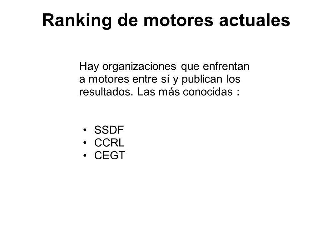 Ranking de motores actuales