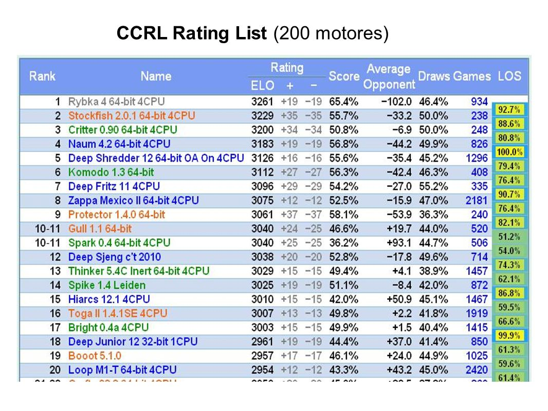 CCRL Rating List (200 motores)