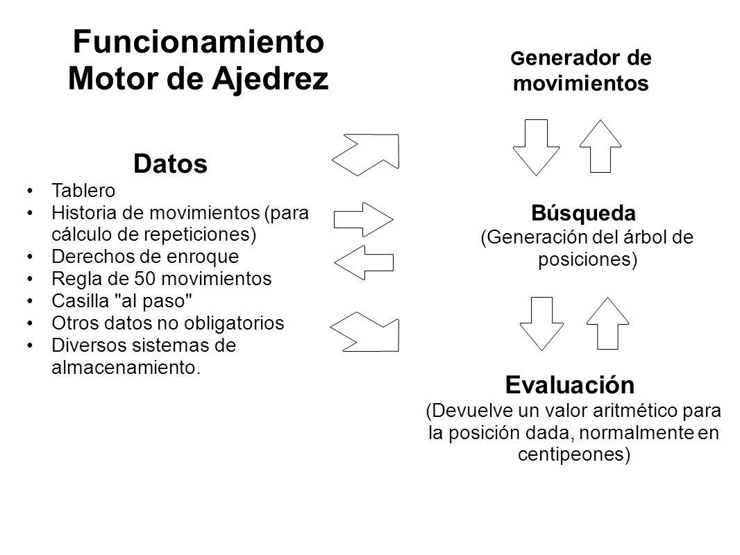 Generador de movimientos