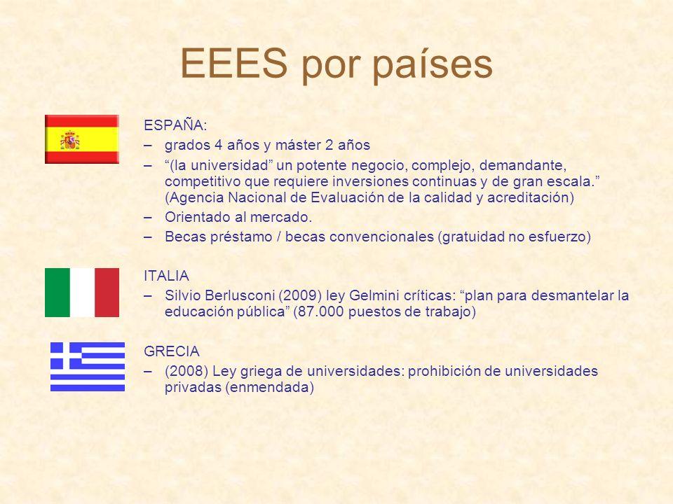 EEES por países ESPAÑA: grados 4 años y máster 2 años