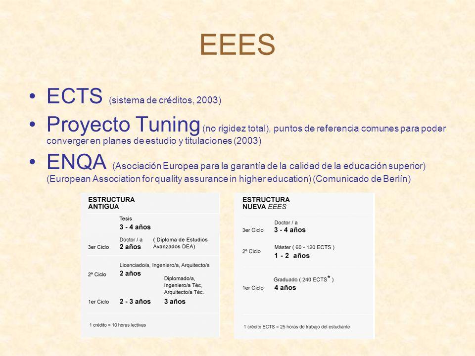 EEES ECTS (sistema de créditos, 2003)