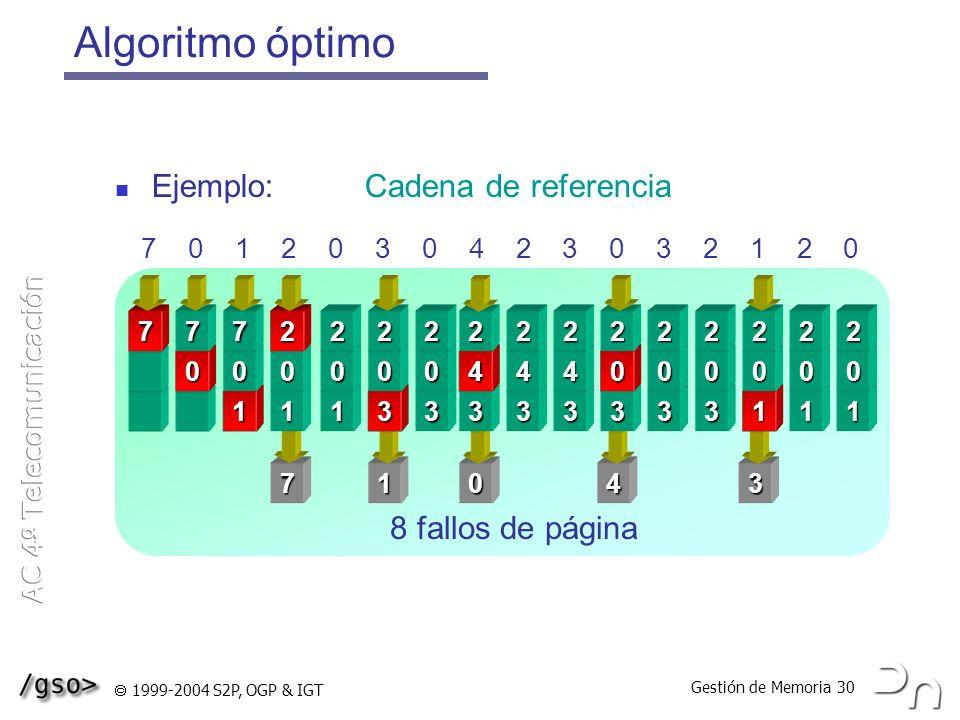 Algoritmo óptimo Marcos de página Ejemplo: Cadena de referencia