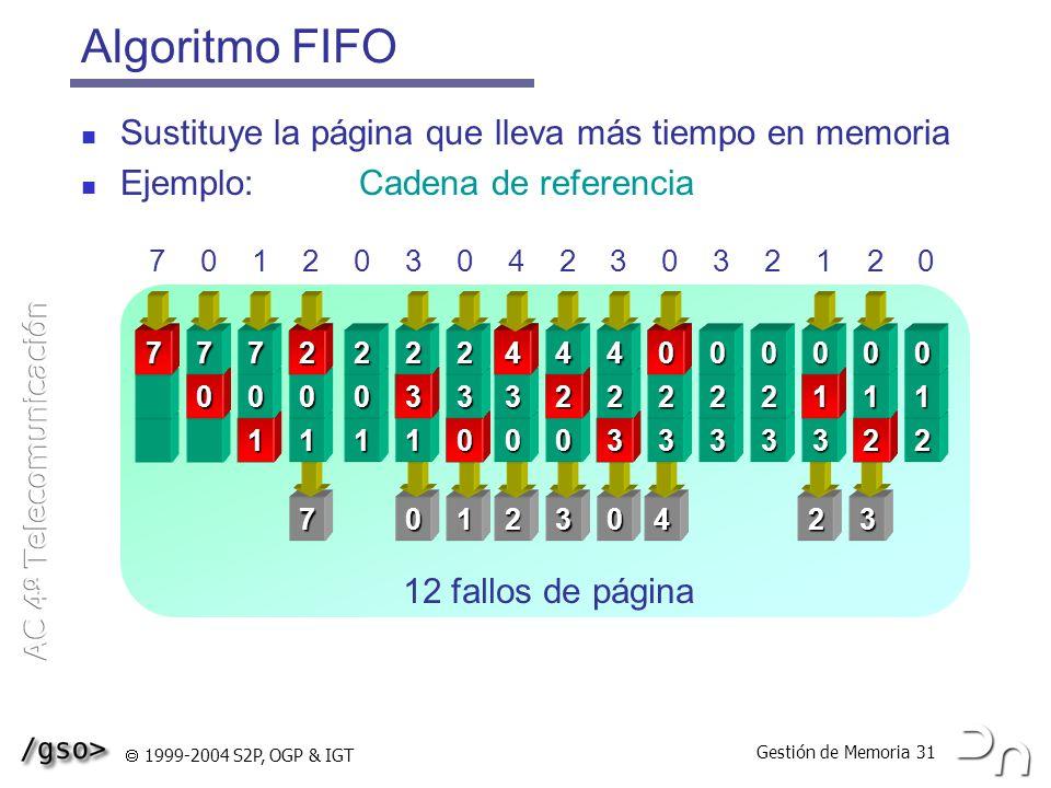 Algoritmo FIFO Marcos de página