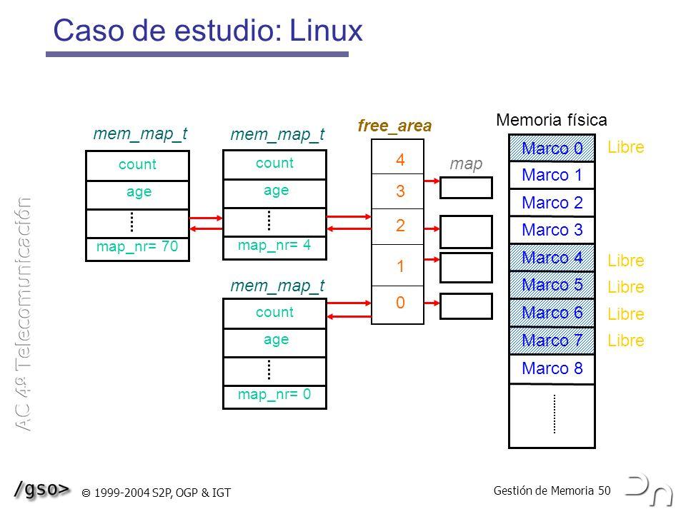 Caso de estudio: Linux Memoria física free_area mem_map_t mem_map_t