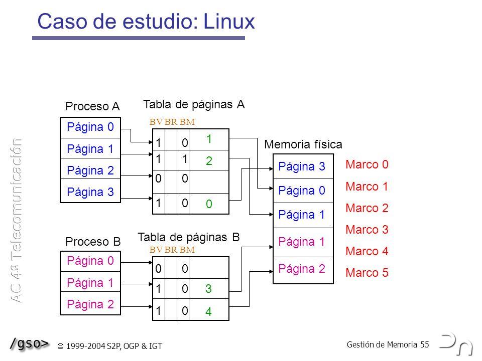 Caso de estudio: Linux Proceso A Tabla de páginas A Página 0 Página 1