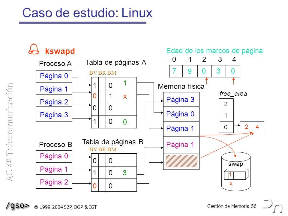  kswapd Caso de estudio: Linux Edad de los marcos de página 0 1 2 3 4
