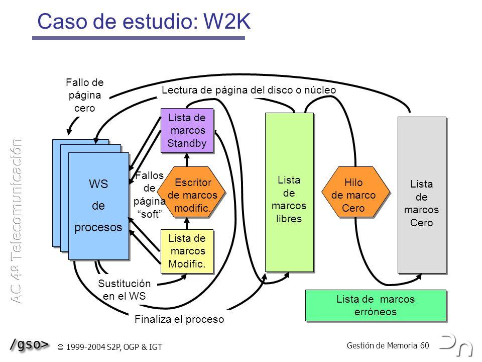 Caso de estudio: W2K WS de procesos Fallo de página cero