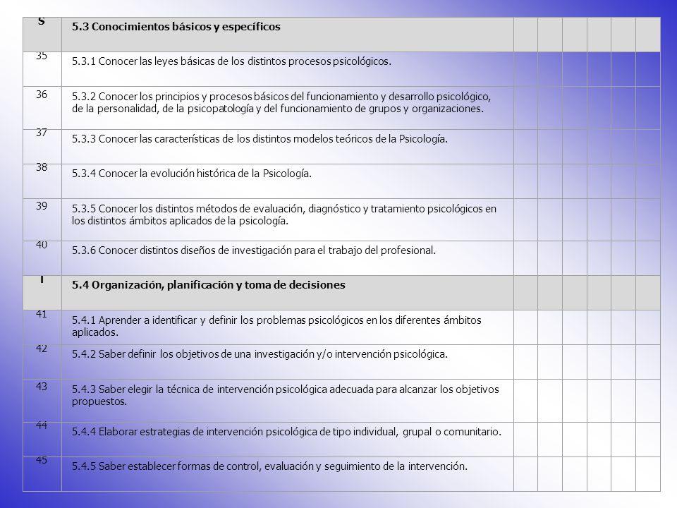 S 5.3 Conocimientos básicos y específicos 35