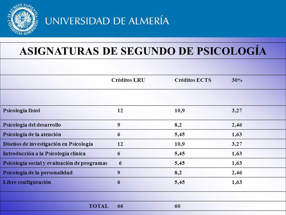 ASIGNATURAS DE SEGUNDO DE PSICOLOGÍA