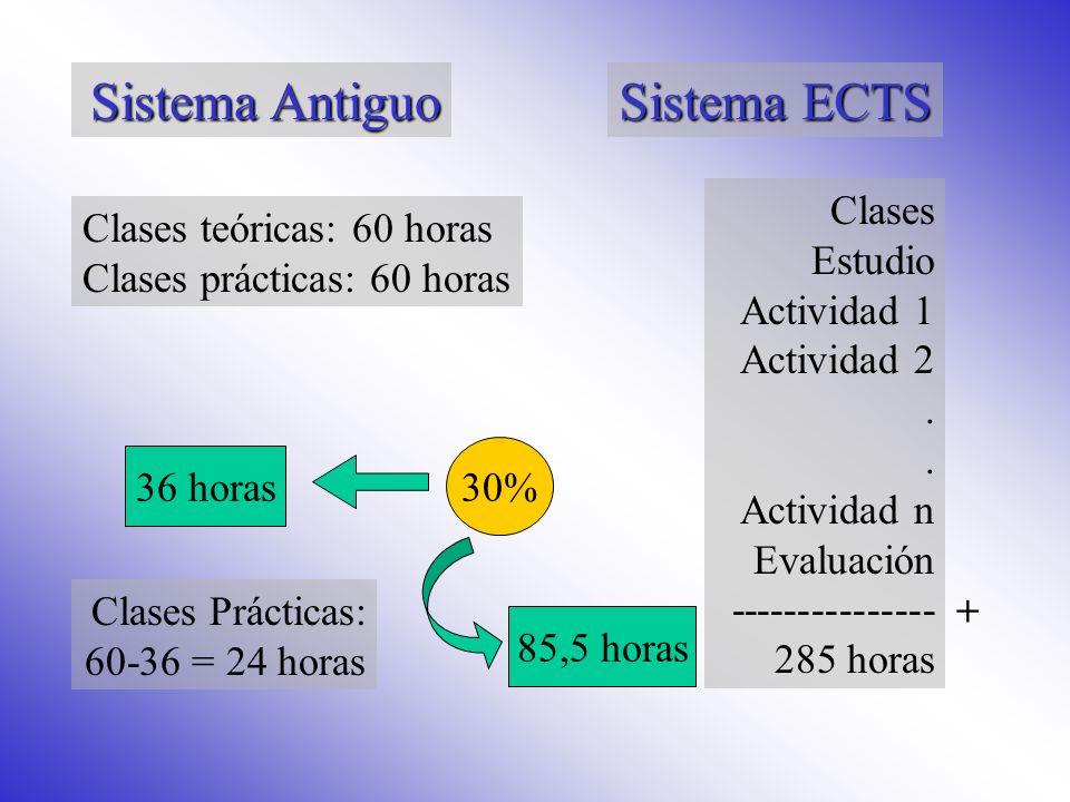 Sistema Antiguo Sistema ECTS Clases Estudio Actividad 1 Actividad 2 .