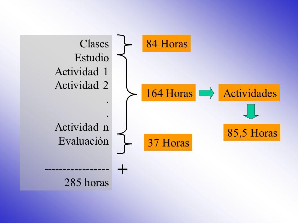 + Clases Estudio Actividad 1 Actividad 2 . Actividad n Evaluación