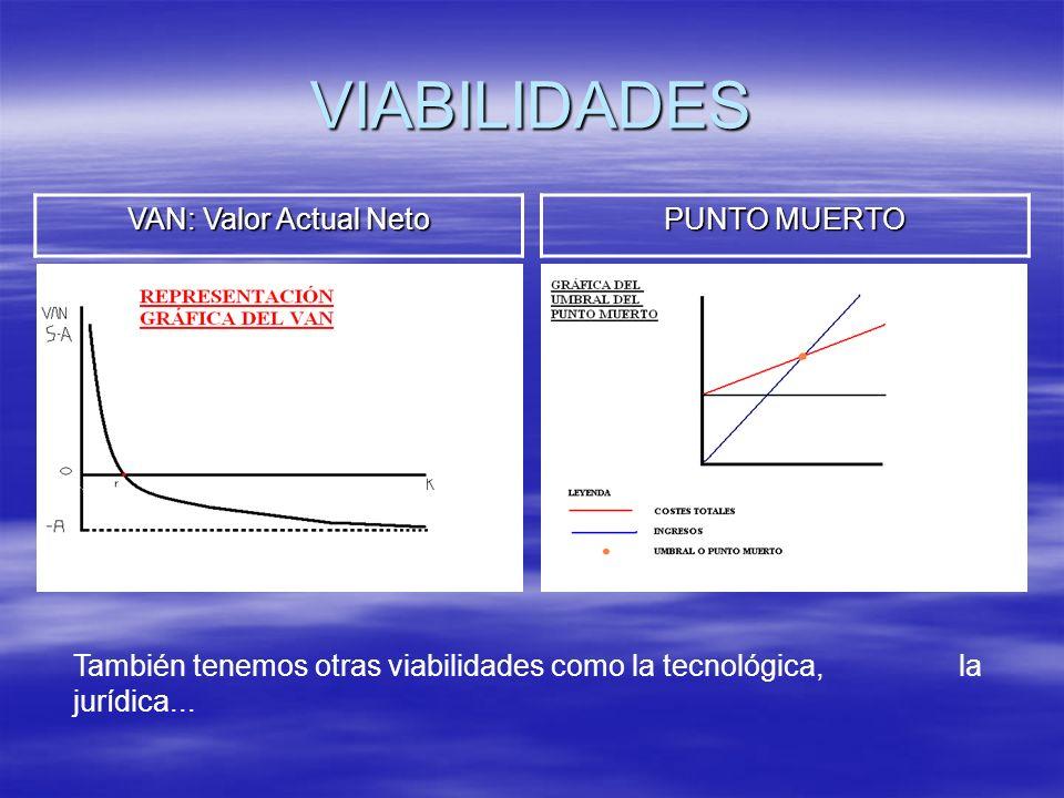 VIABILIDADES VAN: Valor Actual Neto PUNTO MUERTO