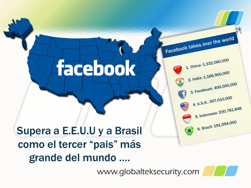 1. China: 1,332,060,000 2. India: 1,166,900,000. 3. Facebook: 400,000,000. 4. U.S.A.: 307,010,000.