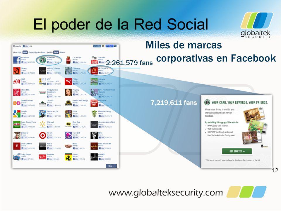 El poder de la Red Social