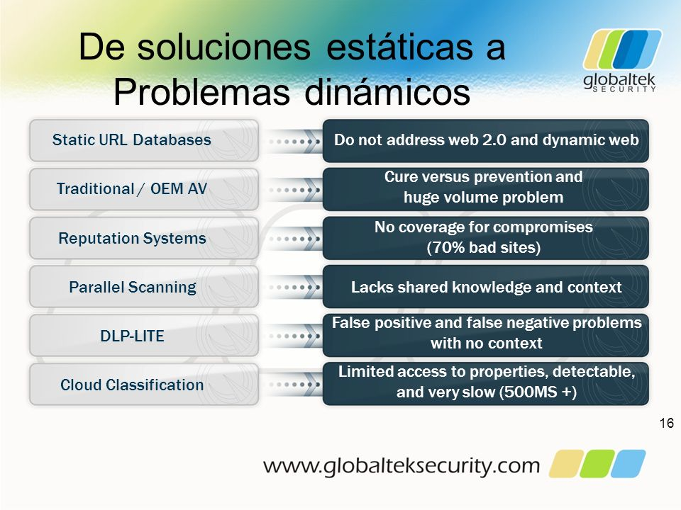 De soluciones estáticas a Problemas dinámicos