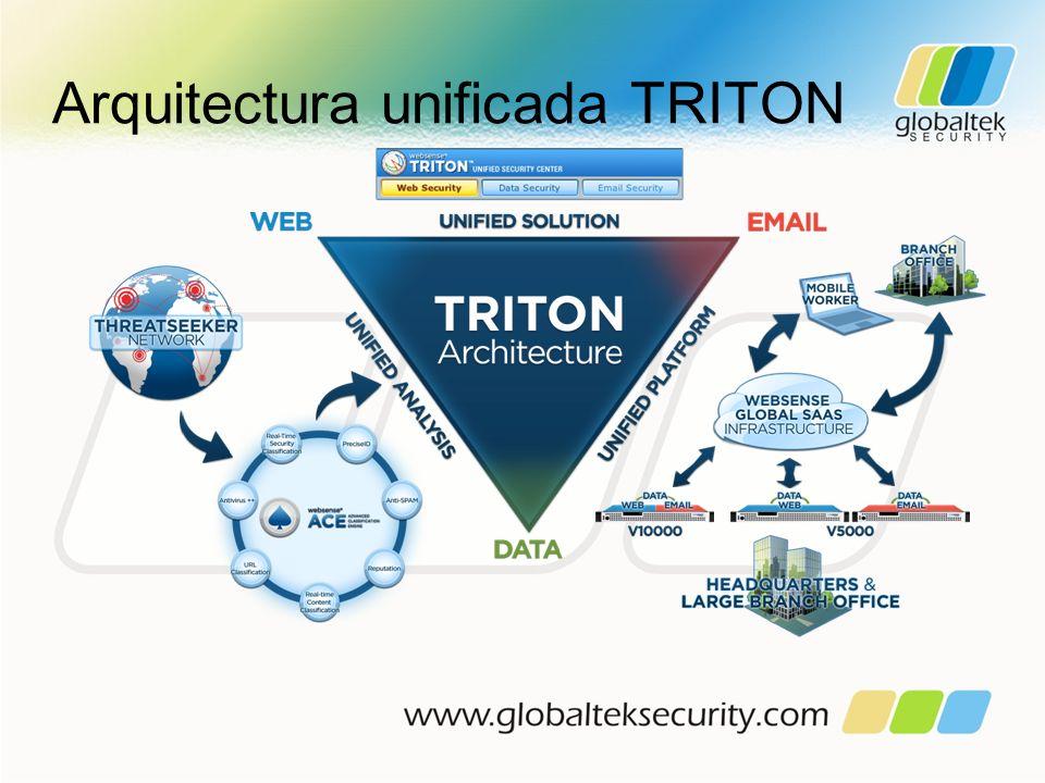 Arquitectura unificada TRITON