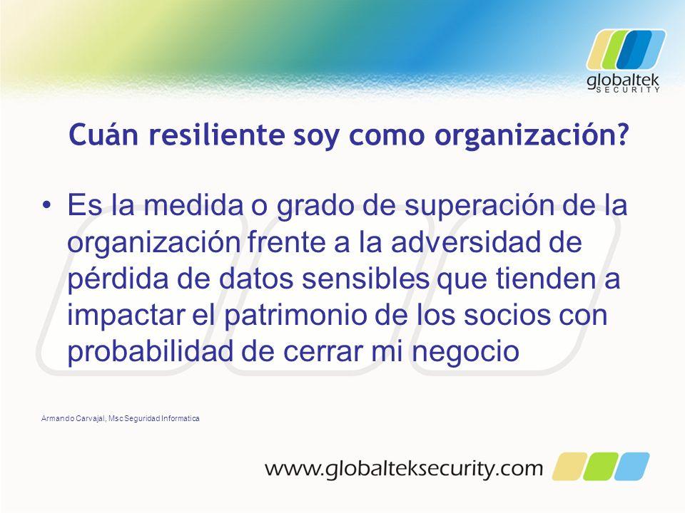 Cuán resiliente soy como organización