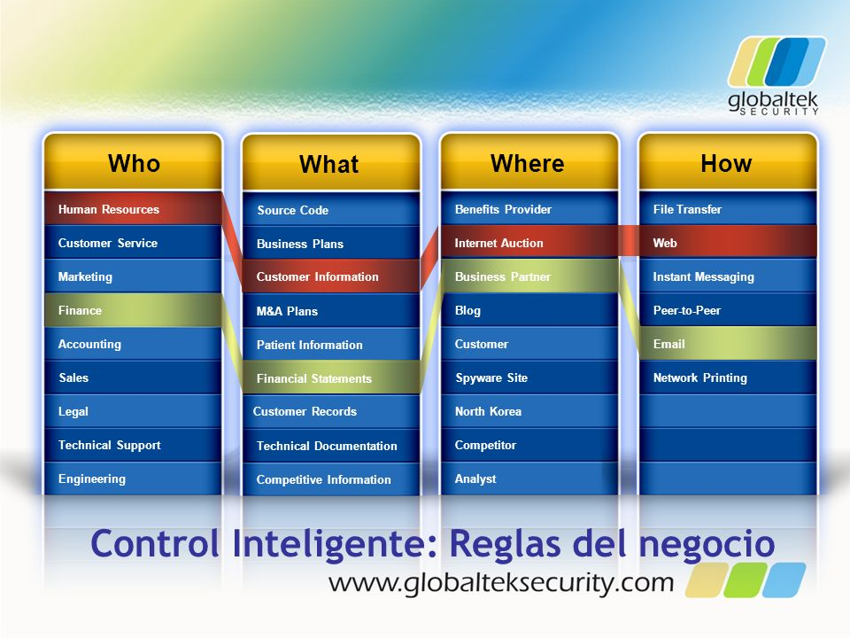 Control Inteligente: Reglas del negocio