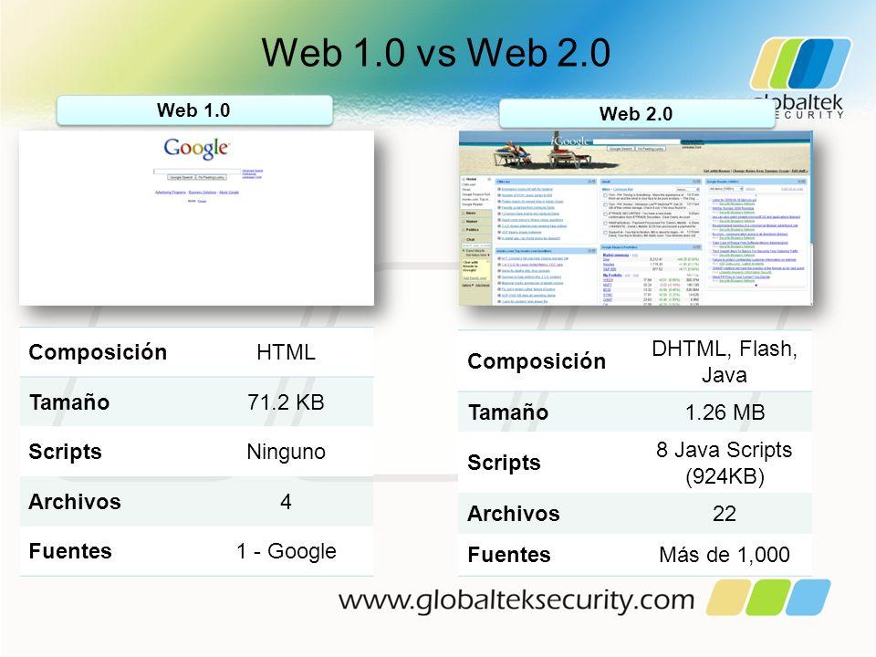 Web 1.0 vs Web 2.0 Composición HTML Tamaño 71.2 KB Scripts Ninguno