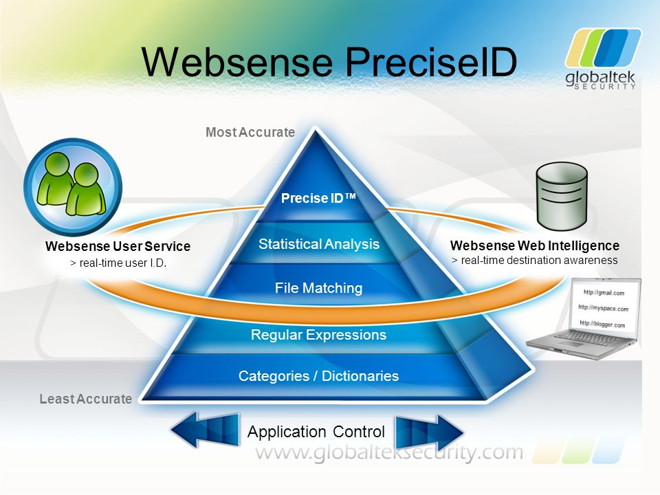Websense PreciseID Application Control Statistical Analysis