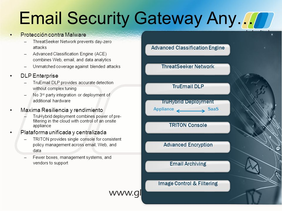 Email Security Gateway Any…